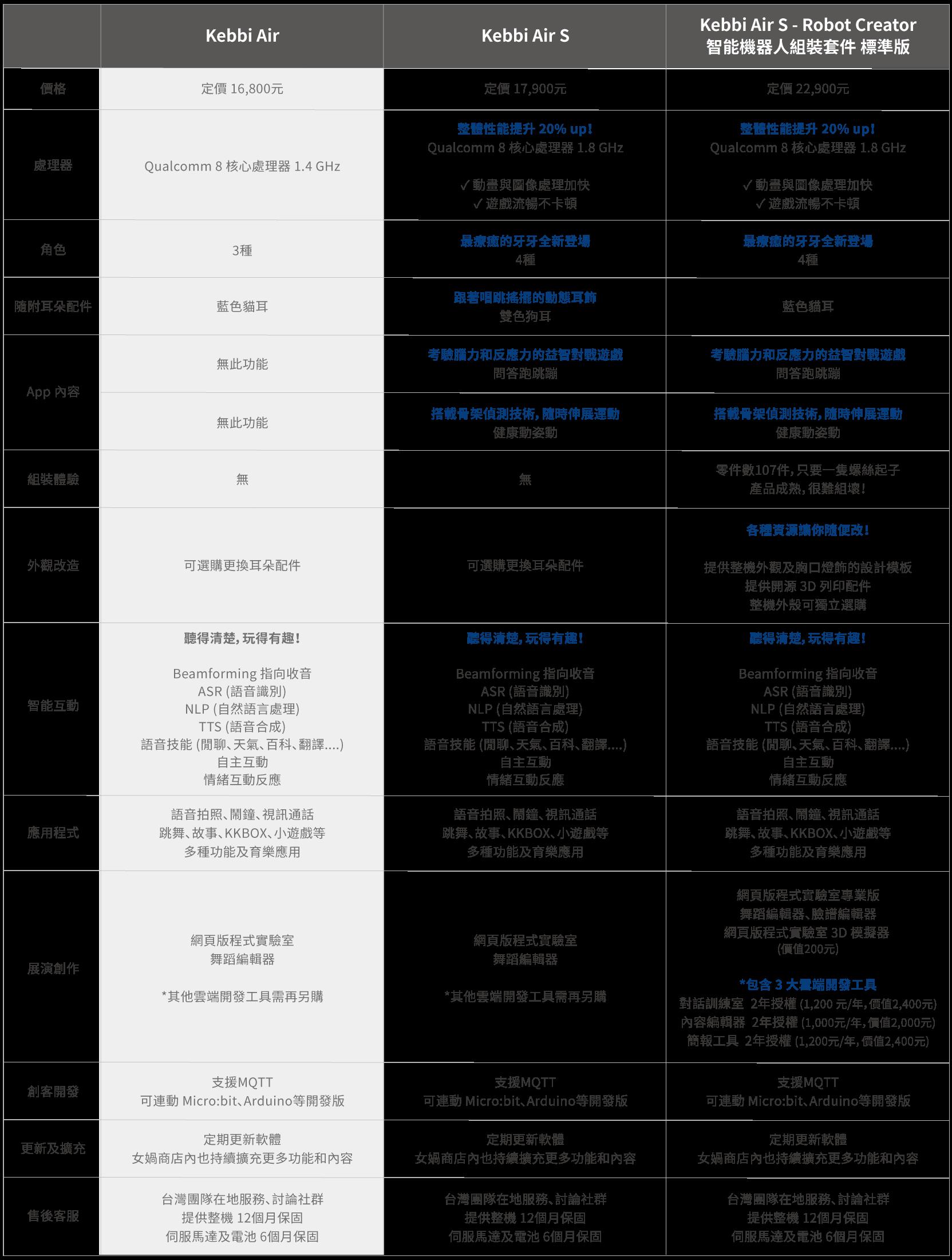 Kebbi Air S 凱比機器人|Kebbi 全系列比較,所有凱比型號功能一覽無遺,方便挑選最適合您的機器人!
